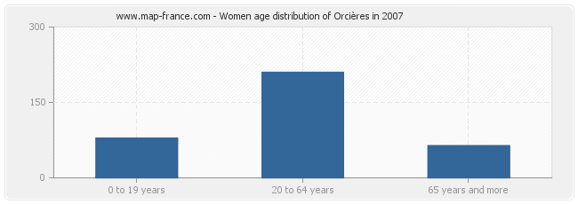 Women age distribution of Orcières in 2007