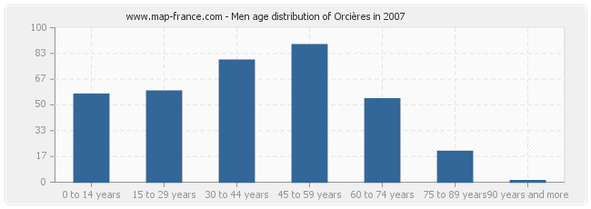 Men age distribution of Orcières in 2007