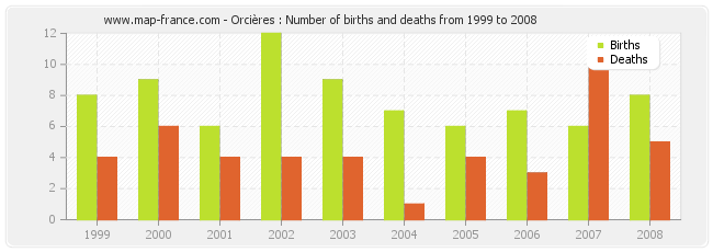 Orcières : Number of births and deaths from 1999 to 2008