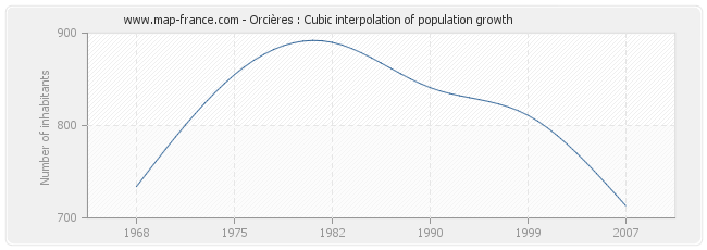 Orcières : Cubic interpolation of population growth