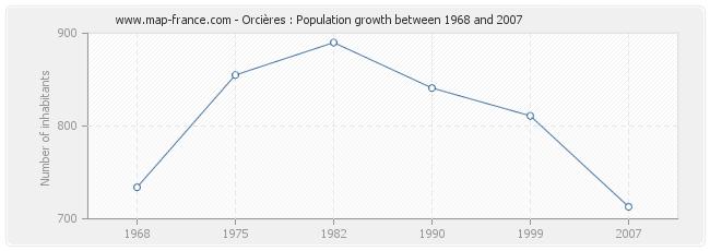 Population Orcières