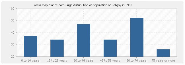Age distribution of population of Poligny in 1999