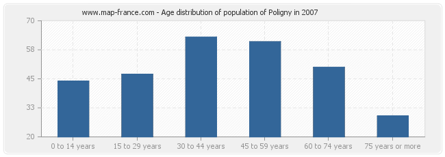 Age distribution of population of Poligny in 2007