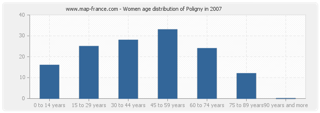 Women age distribution of Poligny in 2007