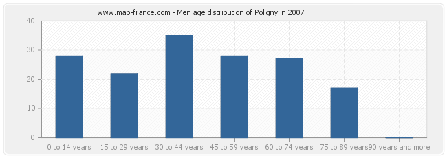 Men age distribution of Poligny in 2007