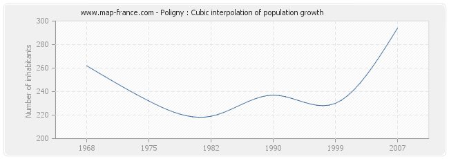 Poligny : Cubic interpolation of population growth