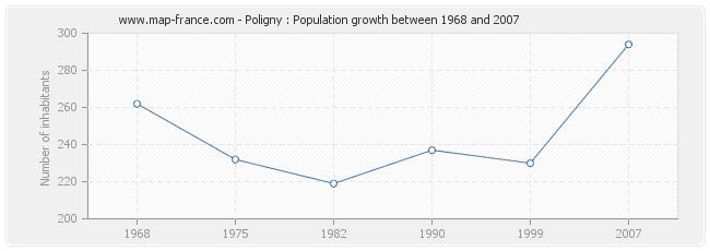 Population Poligny