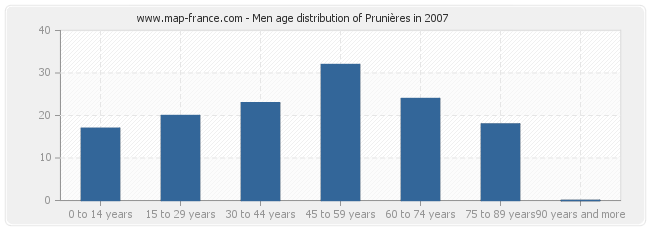 Men age distribution of Prunières in 2007