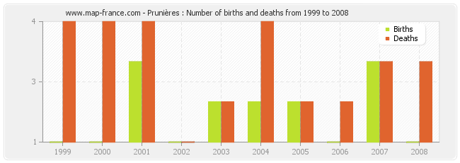 Prunières : Number of births and deaths from 1999 to 2008