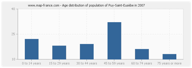 Age distribution of population of Puy-Saint-Eusèbe in 2007