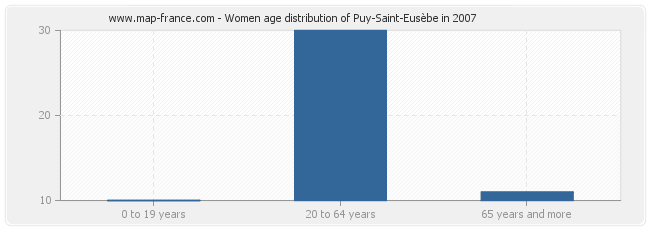 Women age distribution of Puy-Saint-Eusèbe in 2007
