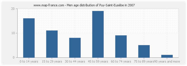 Men age distribution of Puy-Saint-Eusèbe in 2007
