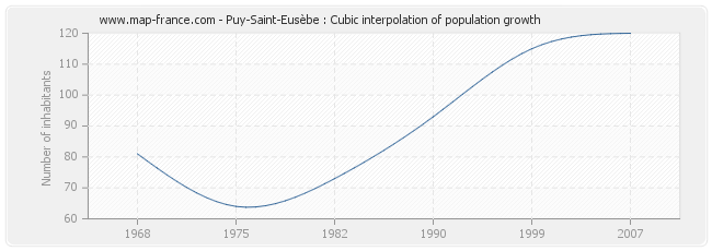 Puy-Saint-Eusèbe : Cubic interpolation of population growth