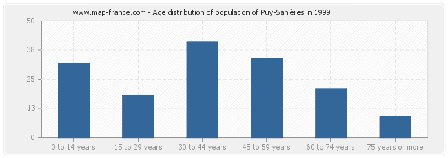 Age distribution of population of Puy-Sanières in 1999