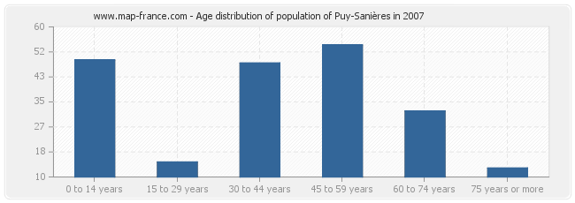 Age distribution of population of Puy-Sanières in 2007