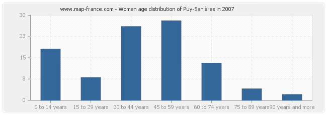 Women age distribution of Puy-Sanières in 2007