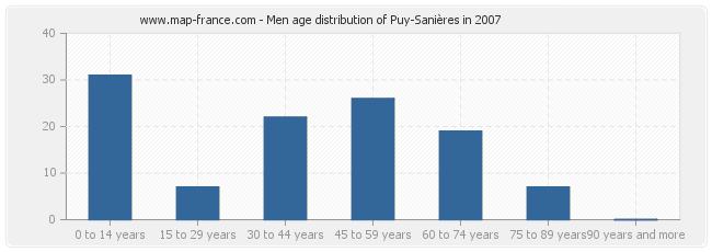 Men age distribution of Puy-Sanières in 2007
