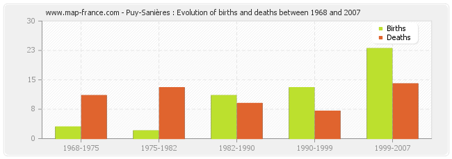 Puy-Sanières : Evolution of births and deaths between 1968 and 2007