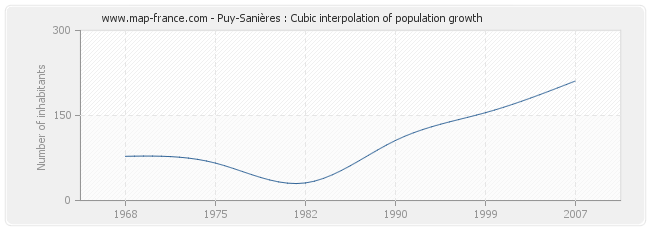 Puy-Sanières : Cubic interpolation of population growth