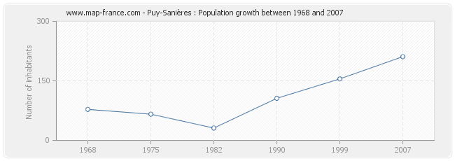 Population Puy-Sanières