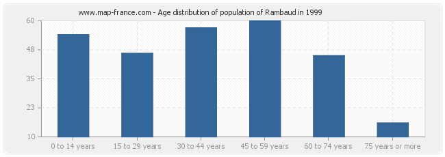 Age distribution of population of Rambaud in 1999