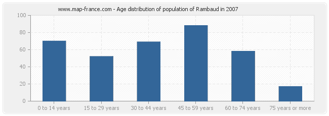 Age distribution of population of Rambaud in 2007