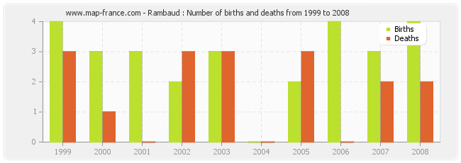 Rambaud : Number of births and deaths from 1999 to 2008