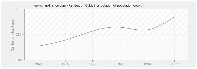 Rambaud : Cubic interpolation of population growth