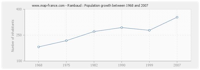 Population Rambaud