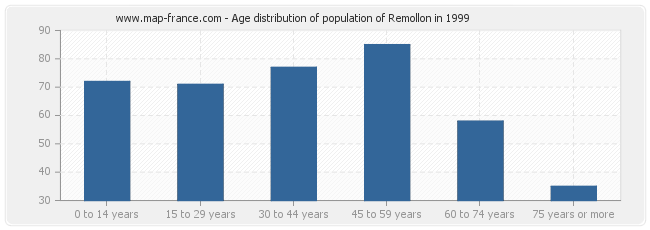 Age distribution of population of Remollon in 1999