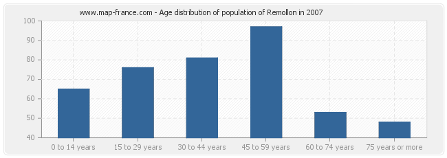 Age distribution of population of Remollon in 2007