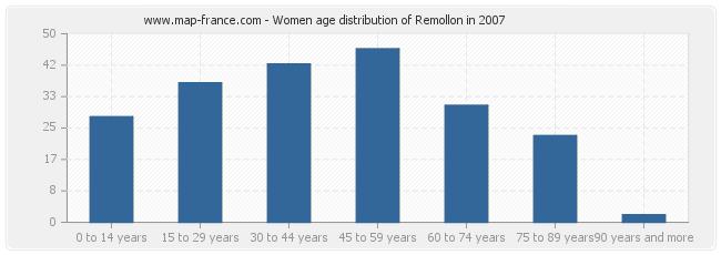 Women age distribution of Remollon in 2007