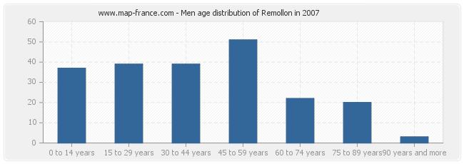 Men age distribution of Remollon in 2007