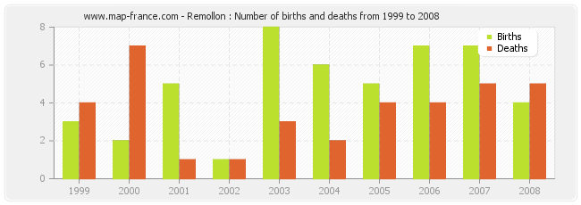 Remollon : Number of births and deaths from 1999 to 2008