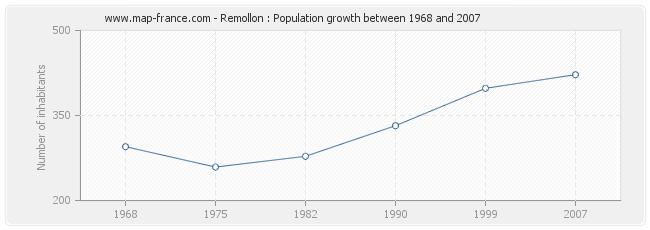 Population Remollon