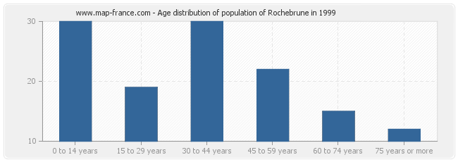 Age distribution of population of Rochebrune in 1999