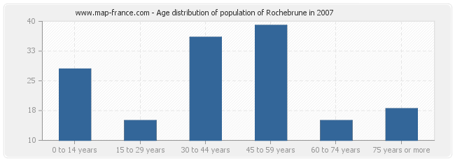 Age distribution of population of Rochebrune in 2007