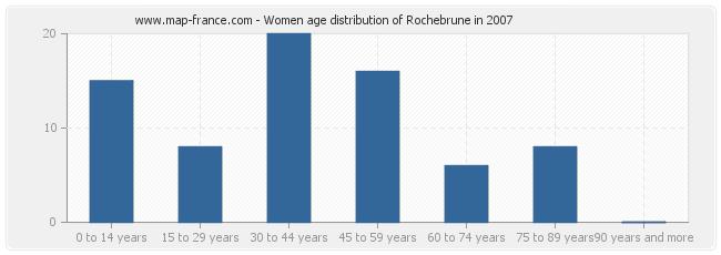 Women age distribution of Rochebrune in 2007