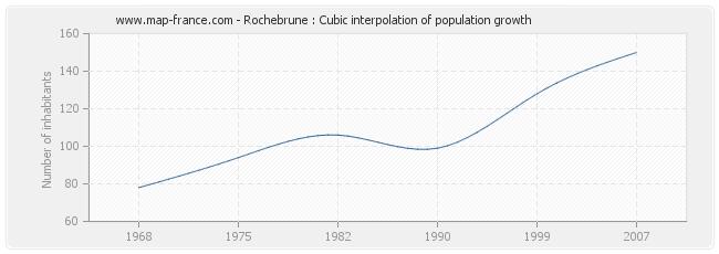Rochebrune : Cubic interpolation of population growth