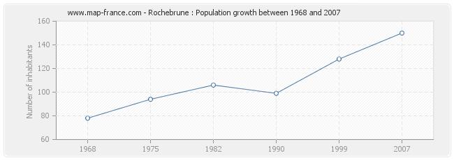 Population Rochebrune