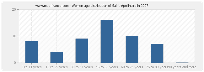 Women age distribution of Saint-Apollinaire in 2007