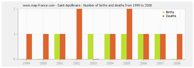 Saint-Apollinaire : Number of births and deaths from 1999 to 2008