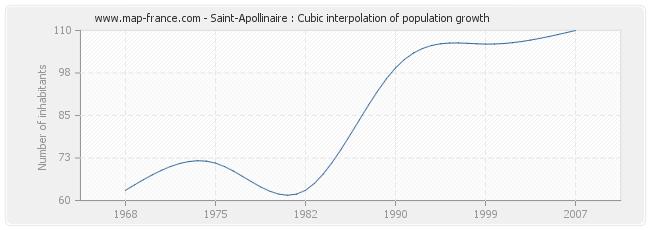 Saint-Apollinaire : Cubic interpolation of population growth
