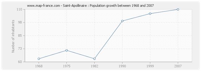 Population Saint-Apollinaire
