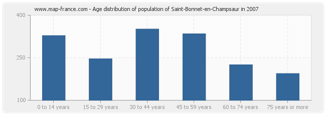 Age distribution of population of Saint-Bonnet-en-Champsaur in 2007
