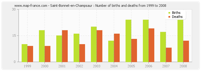 Saint-Bonnet-en-Champsaur : Number of births and deaths from 1999 to 2008