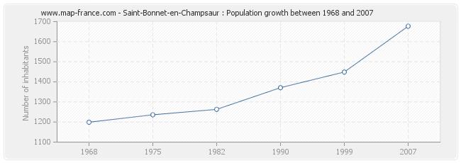 Population Saint-Bonnet-en-Champsaur