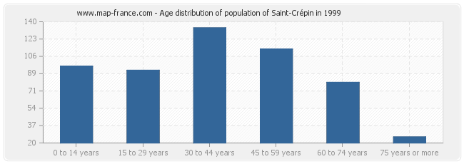Age distribution of population of Saint-Crépin in 1999