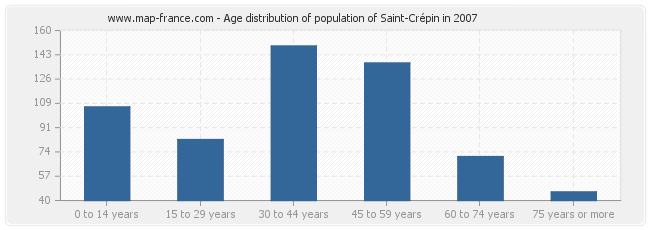 Age distribution of population of Saint-Crépin in 2007