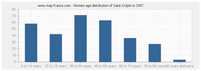 Women age distribution of Saint-Crépin in 2007